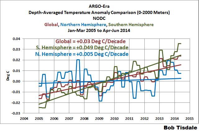 Figure 1 Hem and Global Comparison