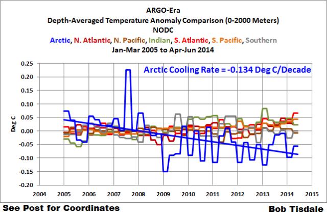 Figure 2 Comparison w-Arctic