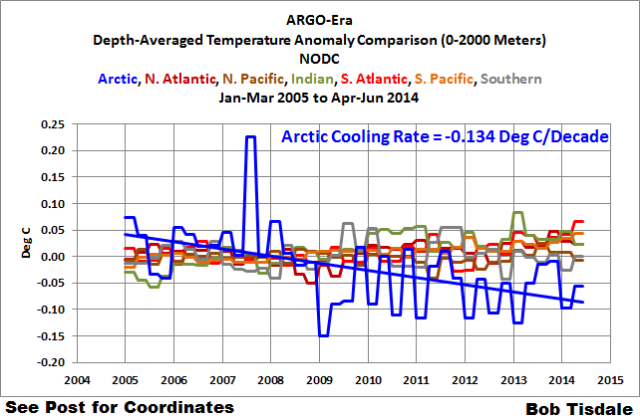 Figure 2 Comparison w-Arctic