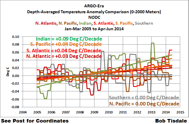 Figure 3 Comparison w-o Arctic