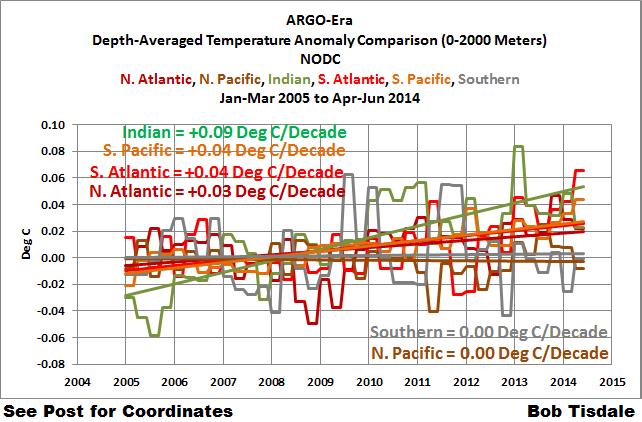 Figure 3 Comparison w-o Arctic