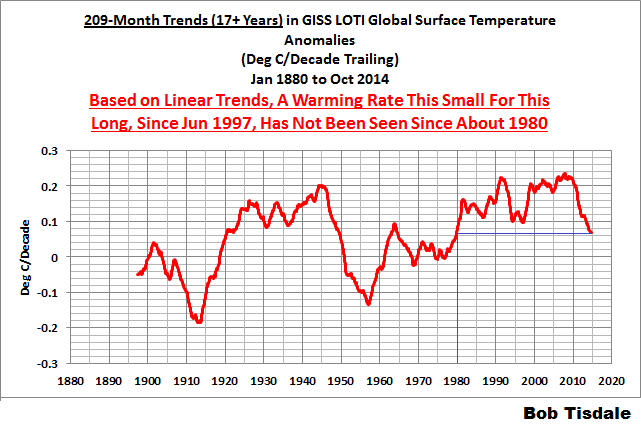 07 GISS LOTI 209-Month Trends