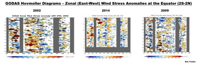 12 GODAS Hovmoller - Wind Stress Anomalies