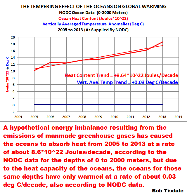 Figure 3 Tempering Effect of Ocean on Global Warming