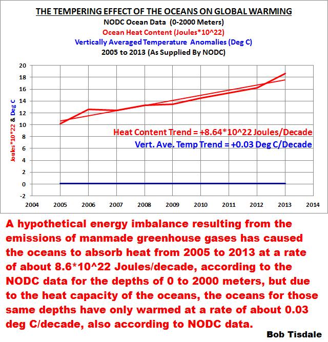 Figure 3 Tempering Effect of Ocean on Global Warming