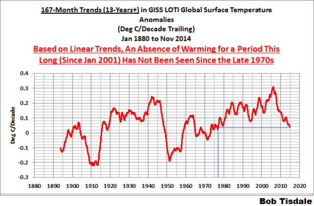 06 GISS 167-Month Trends