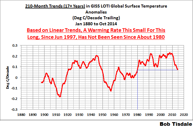 07 GISS 210-Month Trends