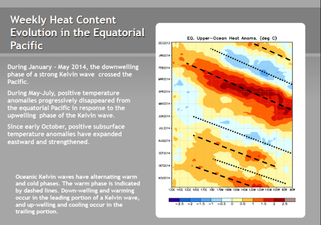 14 NOAA Update Hovmoller Equatorial Heat Anomalies