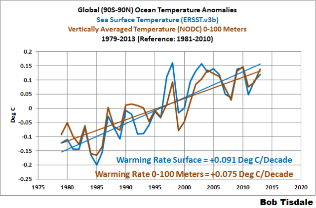 Arguments For and Against Human-Induced Ocean Warming