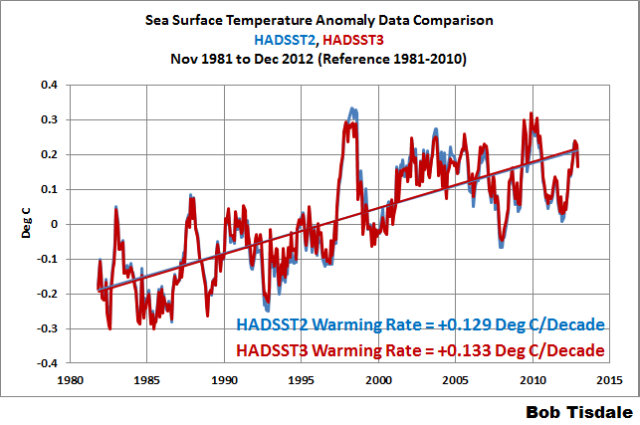 NOAA Is Updating Their Sea Surface Temperature Dataset