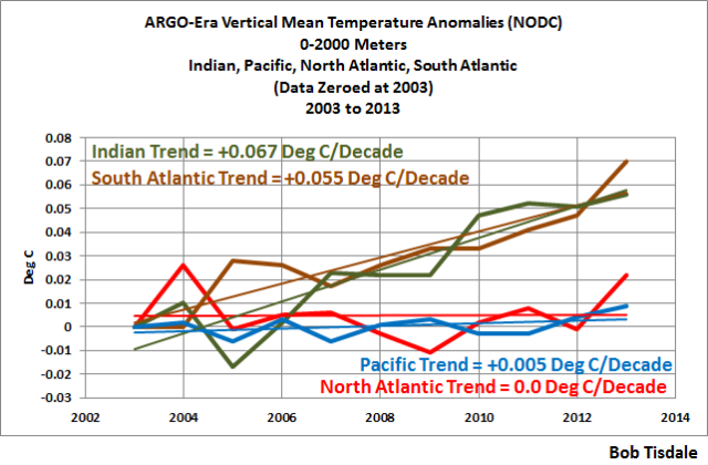 Figure 4 nodc-argo-era-vertical-mean-temp-per-basin-to-2013