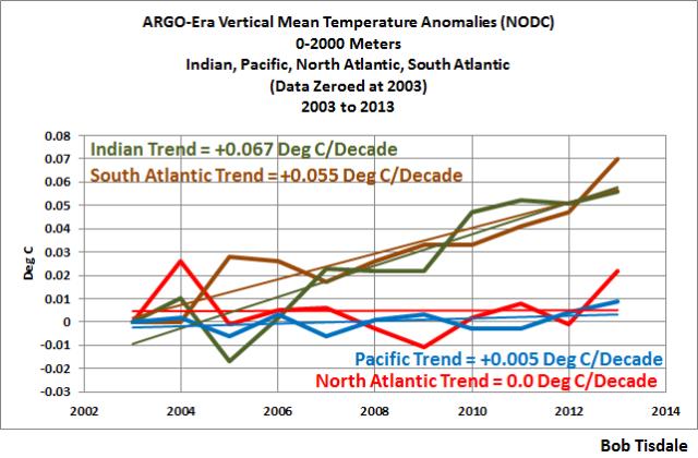 Figure 4 nodc-argo-era-vertical-mean-temp-per-basin-to-2013