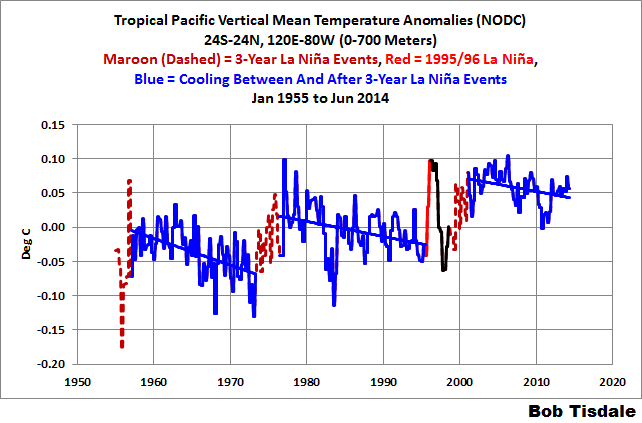 Arguments For and Against Human-Induced Ocean Warming | Watts Up