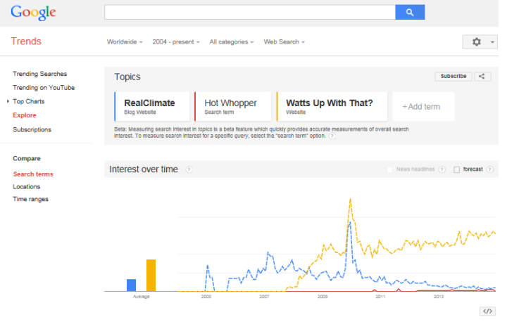 Google Trends Real Climate-Hot Whopper-WUWT