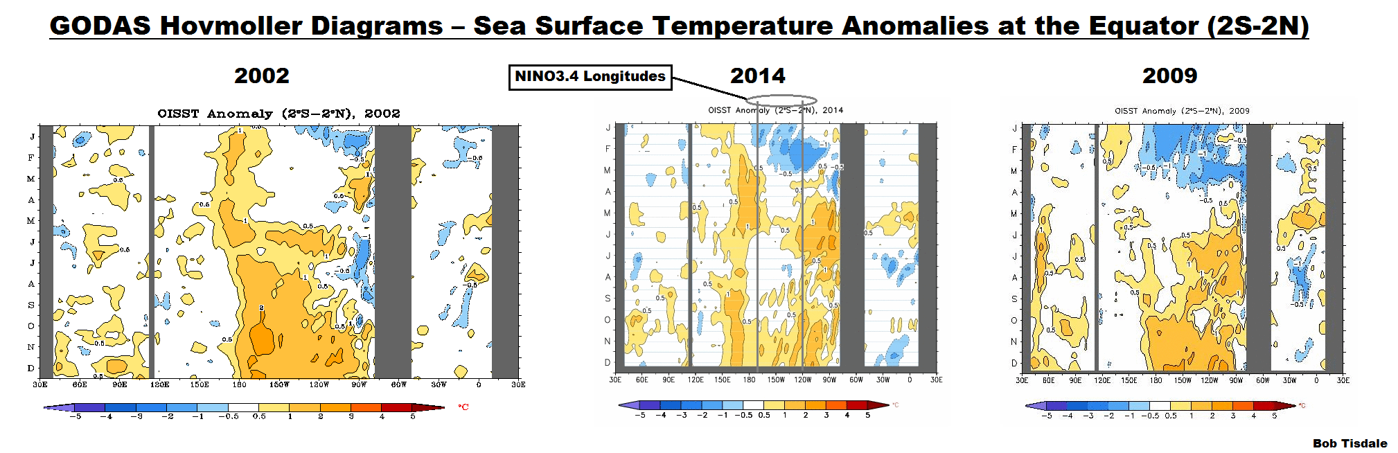 13 GODAS Hovmoller - Sea Surface Temp Anomalies