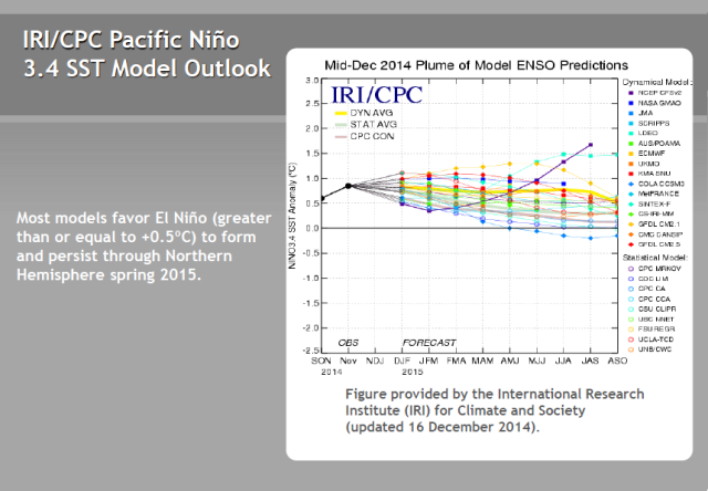 15 IRI-CPC Forecasts