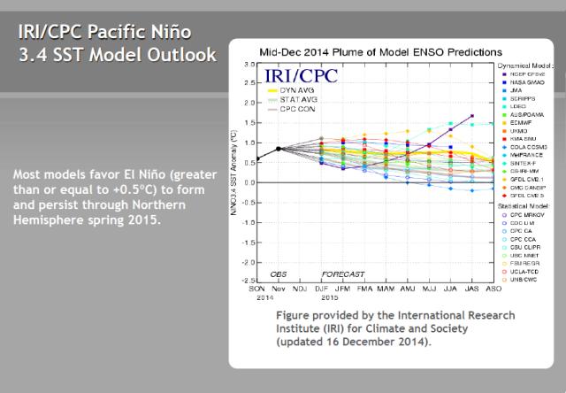15 IRI-CPC Forecasts