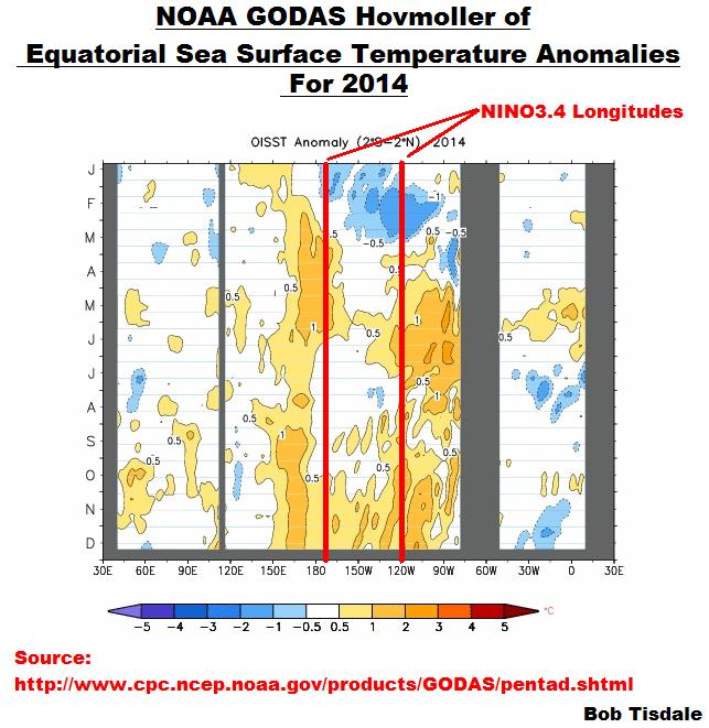 Figure 3 - 2014 NOAA GODAS Equatorial SSTa Hovmoller