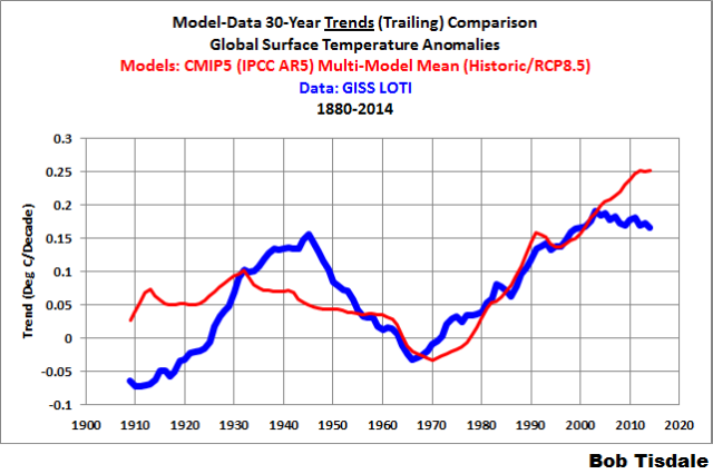 Does the Uptick in Global Surface Temperatures in 2014 Help