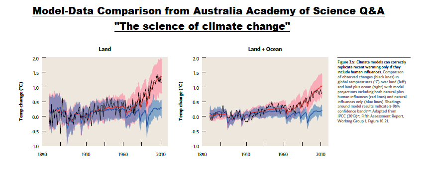 Figure 3.5 from Australia Academy of Science Report