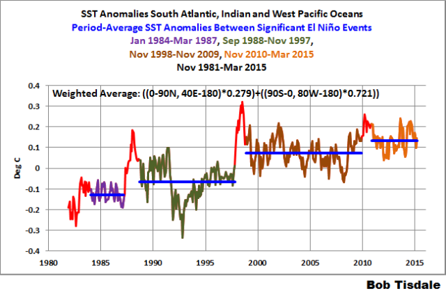 04 S. Atl. Indian W. Pacific SSTa