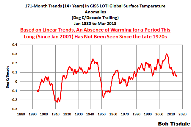 06 171-Month Trends GISS