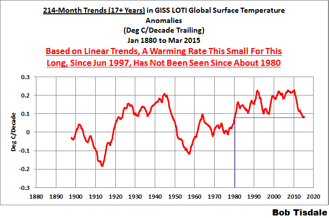 07 214-Month Trends GISS