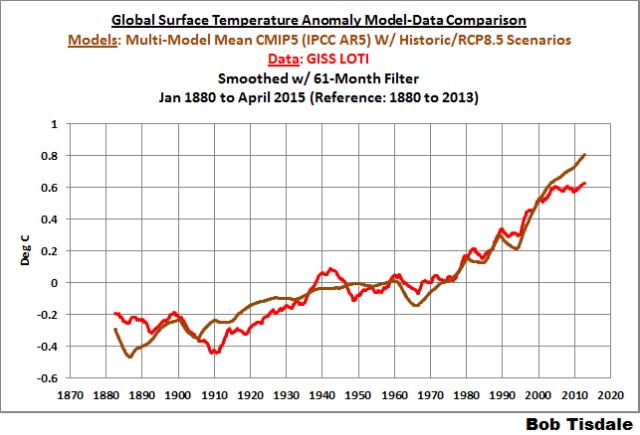 10 Model-Data Comparison