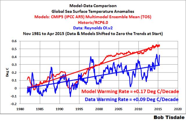 000 Global SSTa Model-Data