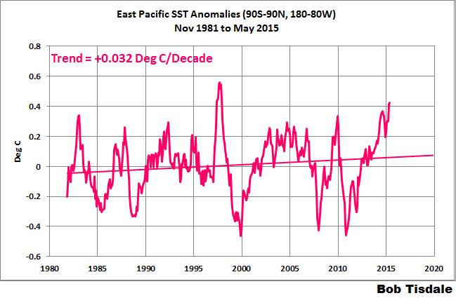 Figure 1 East Pacific SSTa