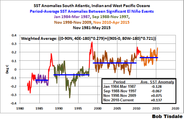 Figure 2 S. Atl-Ind-W. Pacific SSTa