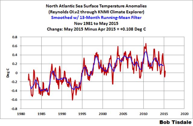 Figure 3 N. Atlantic SSTa