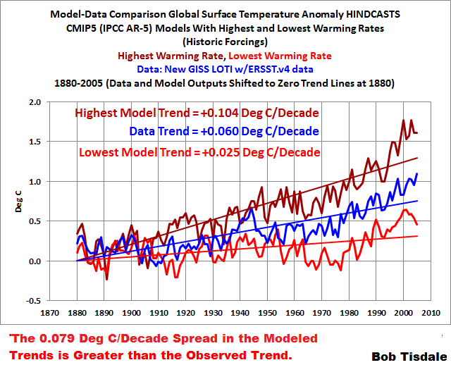 04 Model Data HIghest n Lowest Trends