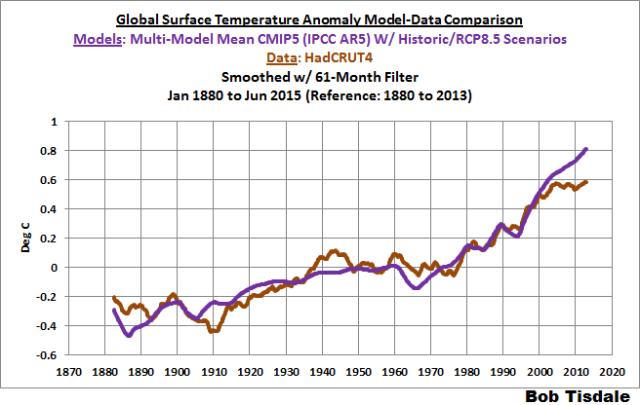 10 Long Term Model-Data Comparison