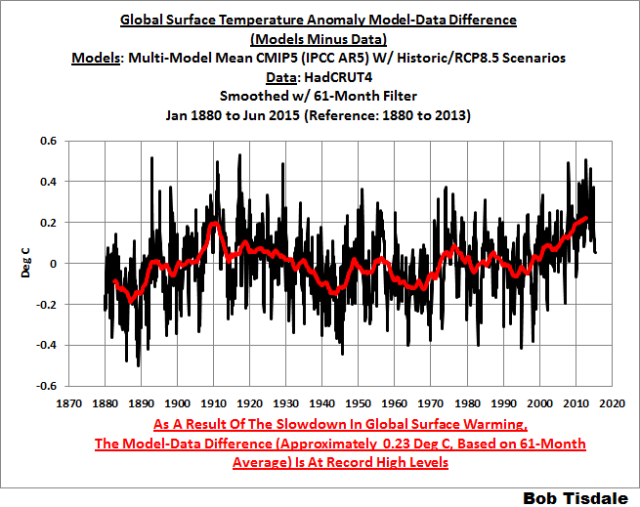 11 Long Term Model-Data Difference