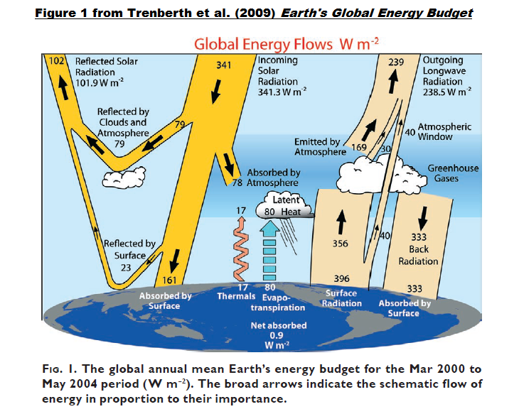 No Consensus: Earth's Top of Atmosphere Energy Imbalance in