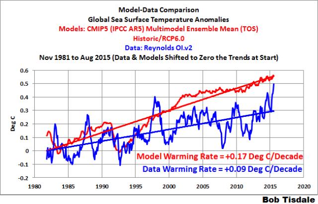000 Global Model-Data SSTa
