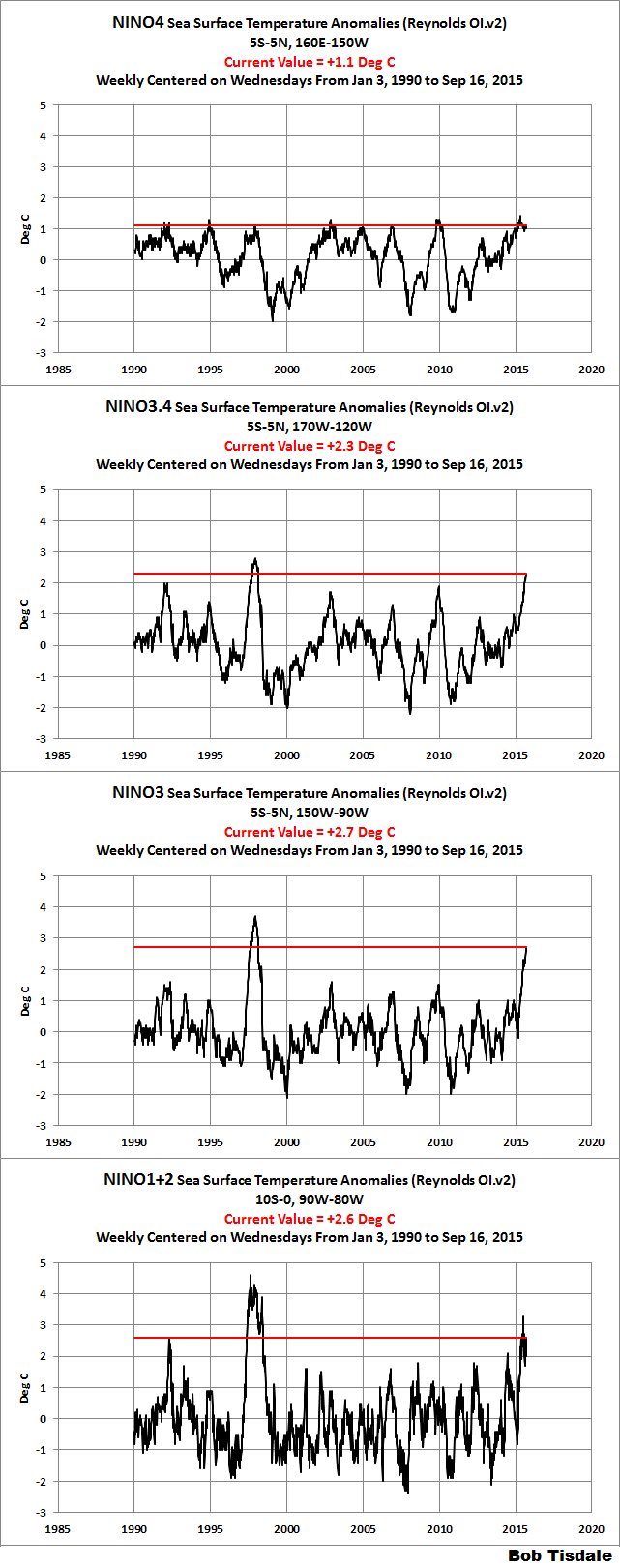01 NINO Time Series