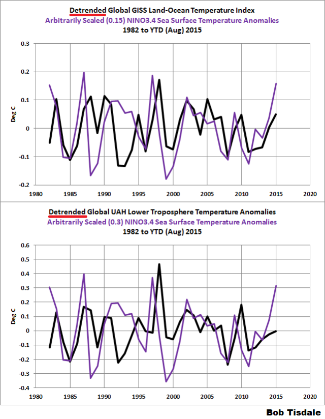 "Tired of the Claims of ""Warmest Ever"" Month and Year? They"