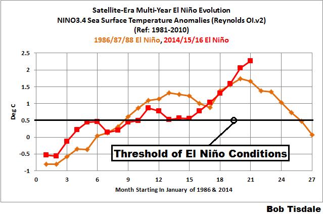 00 Multi-Year El Nino