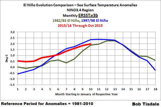 08 Monthly NINO3.4 Evolution - ERSST.v3b