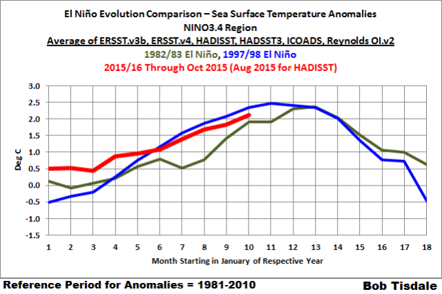 10 Monthly NINO3.4 Evolution - Average