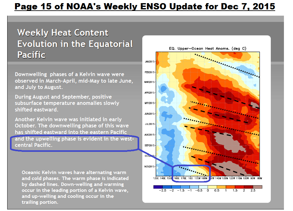 December 2015 ENSO Update – Shouldn\'t Be Long Now Until the El Niño ...