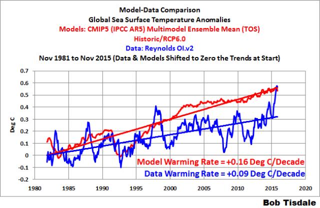 000 Model-Data Global SSTa