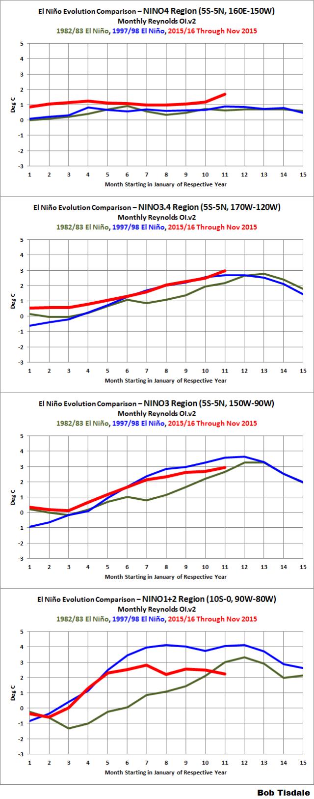 02 Supplement Monthly NINO Region Evolution
