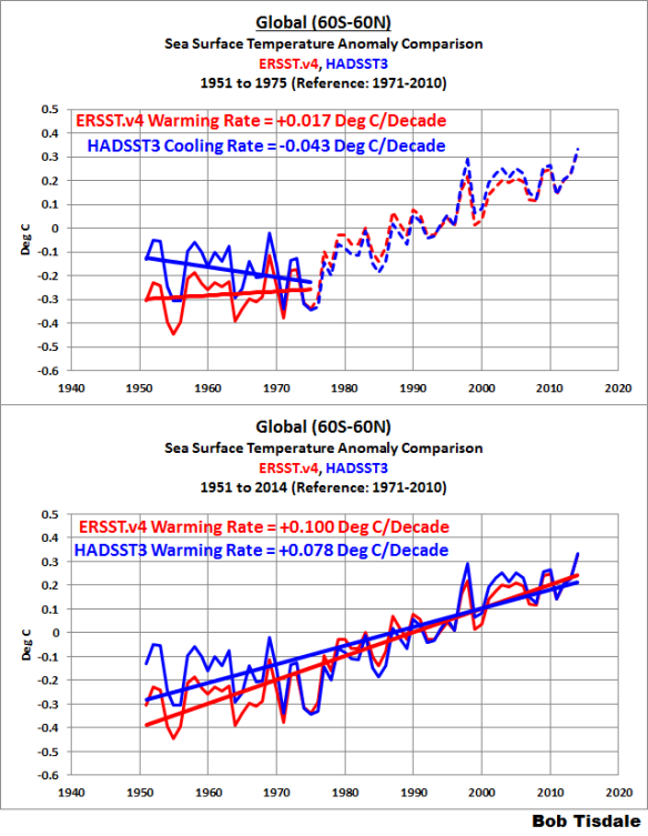 Busting (or not) the mid-20th century global-warming hiatus