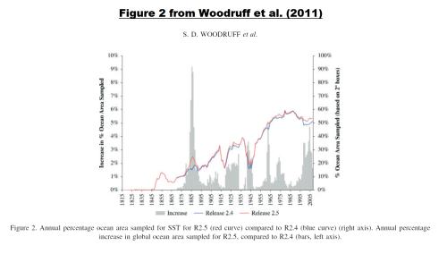 Figure 8 - Figure 2 from Woodruff et al 2011