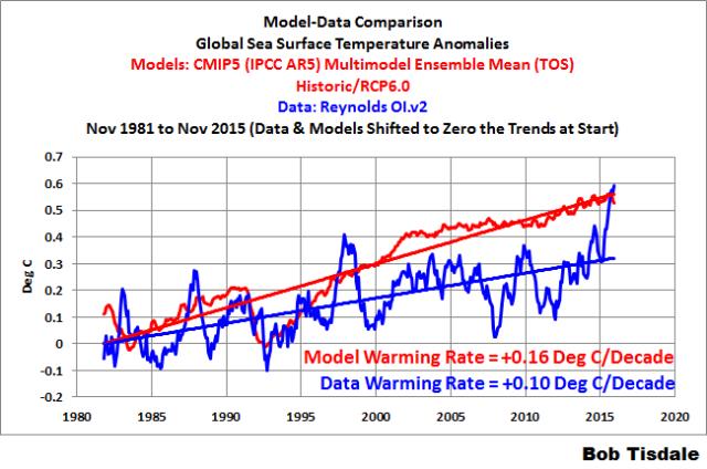000 Model Data