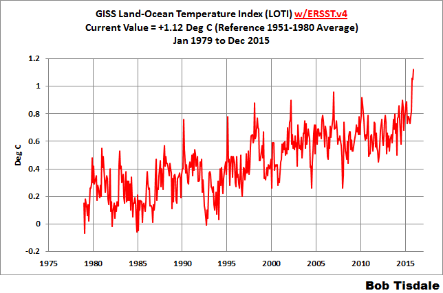 Figure 3 - Monthly GISS LOTI