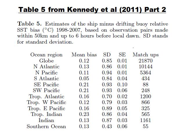 Table 1 - Kennedy et al 2011 Table 5